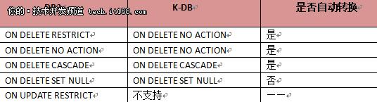 DB2迁移到K-DB最佳实践