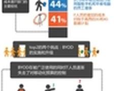 企业在推动BYOD时的主要挑战