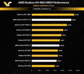 AMD最新北极星显卡命名为R9 480系列