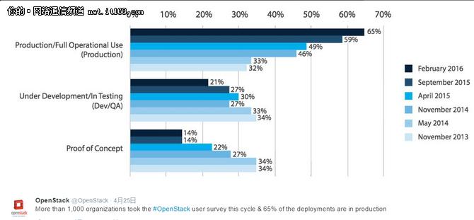 从奥斯汀峰会看OpenStack的发展