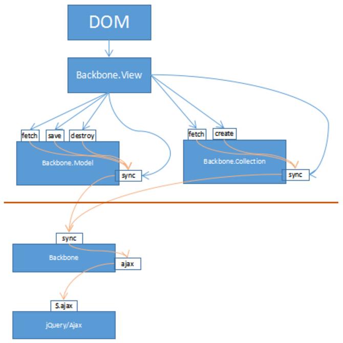 最上层是DOM层,即开发人员切图输出的静态HTML代码。View层负责完成DOM层用户人机交互,实现界面与数据模型的关联。   Model/Collection层负责维护数据。最下层的Jquery/Ajax完成最终与服务器的通信。在实际开发中,对上述模型进行了调整,如下图: