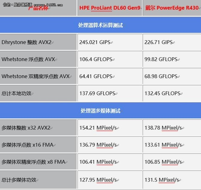中小企业利器 单路服务器对比评测