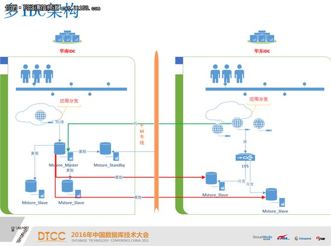 六位大咖分享数据库架构设计