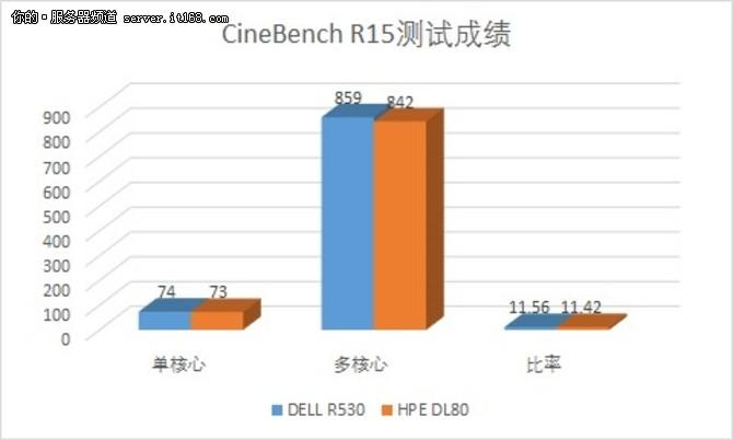性能PK扩展性 入门级双路服务器比拼