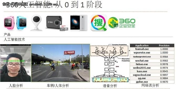 CES Asia引领科技 360人工智能惊艳亮相
