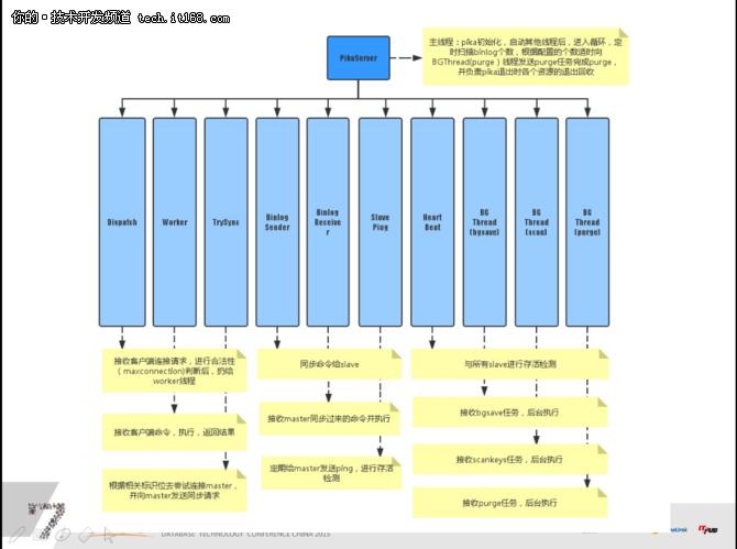 陈宗志:大容量redis存储方案 pika