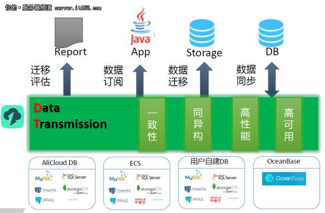 DTCC:看阿里海量数据迁移同步核心架构