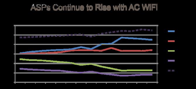 NETGEAR谈无线市场 高端路线是趋势所在