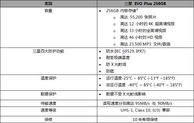 大有可为 三星Micro存储卡推256GB新品!