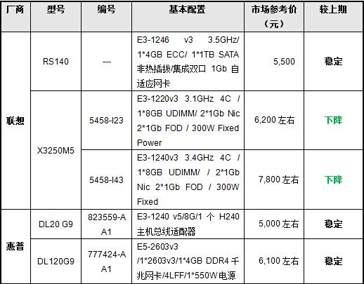 易部署 5月入门级单路机架服务器推荐