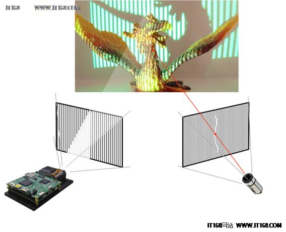 使用结构光的3D扫描