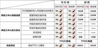 国产数据库新生力:GBase 8t高可用探秘