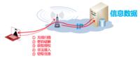 办公无线安全:从合法连接做起
