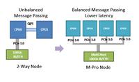 中科曙光全球首发M-Pro架构服务器