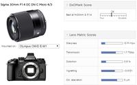 通光量出色 DxO适马30mm f/1.4测试结果
