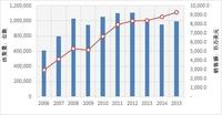 IDC发布全球刀片服务器市场调研报告