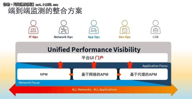 云可视+云监测 实现业务性能=IT性能