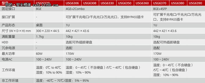 解讀華為USG6300下一代防火墻