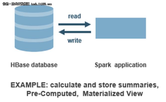 干货来袭:Spark Streaming应用实例