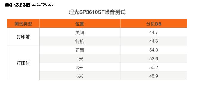 LED引擎更节能 理光SP3610SF环保测试