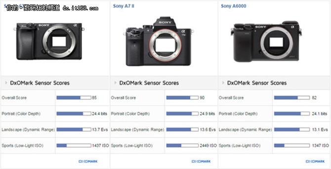 比80D得分高 DxO公布索尼A6300测试结果