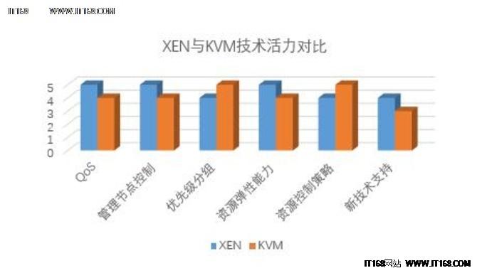 云聊16欧洲杯两大足坛流派之Xen vs KVM