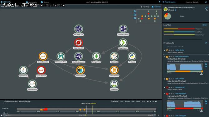 Monitoring Apache Spark 面临新挑战