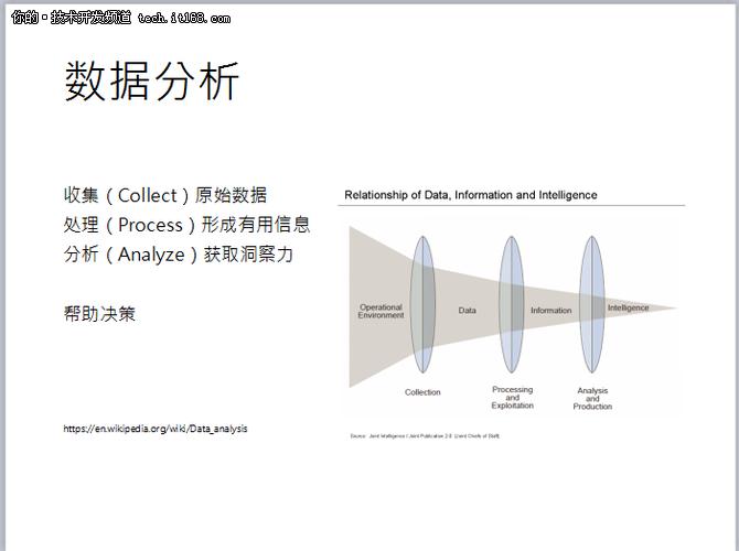 百度开放云张琪:大数据时代的数据仓储
