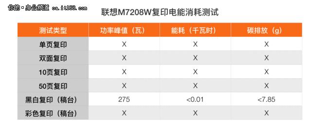 联想7208w电能消耗测试