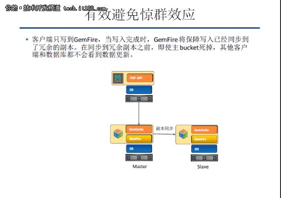 GemFire 移动互联应用方面技术分享