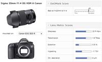 锐度惊人 DxO发适马20mm f/1.4测试结果