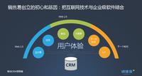 销售易发布全球首款智能化移动CRM
