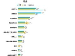 数据显示,华为最受成功人士欢迎