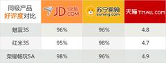 扒一扒网络晒单:魅蓝3S京东好评率96%