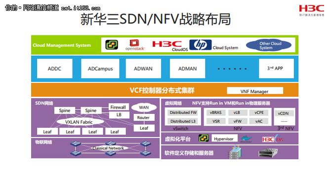 英特尔联手华三 共同掘金NFV市场