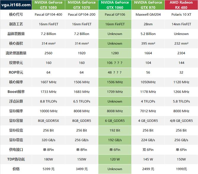 千元甜级刷爆对手 GTX 1060正式发布