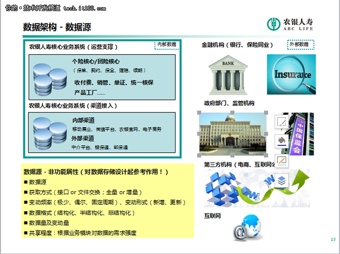 新核心业务系统数据架构规划与数据治理