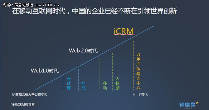 销售易引领中国CRM行业步入智能化时代