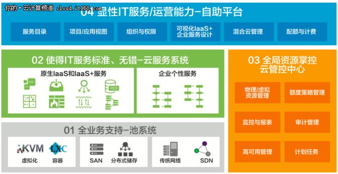 品高云瞄准金融行业输出IaaS+服务能力