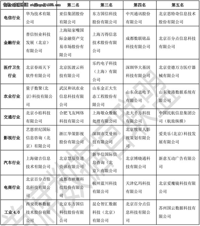 2016大数据企业排行榜揭示中国数据发展