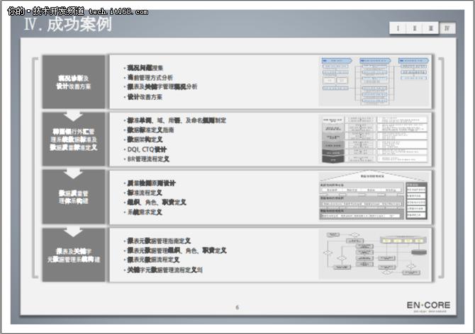 数据治理之数据模型管控方案