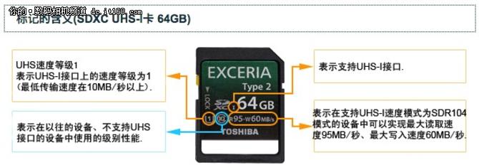 便宜有好货 东芝90MBs高读速SD卡评测