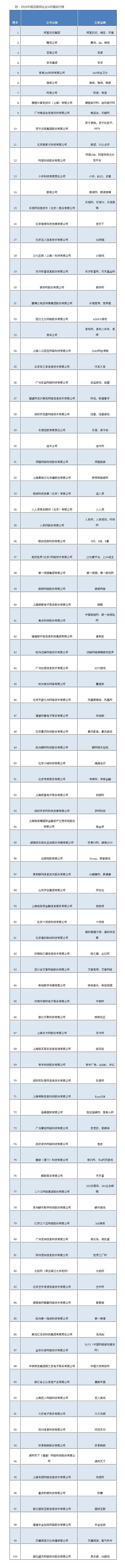 2016中国互联网企业百强榜发布
