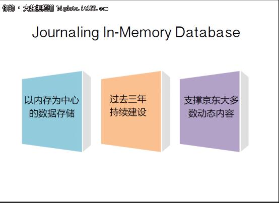 大规模内存数据库:从NoSQL到NewSQL