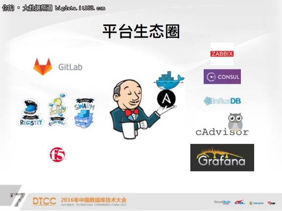Garena黄智凯:Docker构建自动化运维