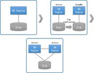 详解K-DB RAC集群下的锁机制管理(一)