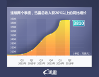 迅雷公布二季度财报收入同比增长22.3%