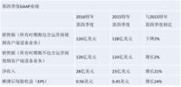 思科发布16财年第四季度和全年业绩报告