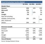 AWS市场份额已占到了31%?那还不够!