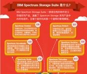 IBM光谱凭借软件定义存储实现数据价值